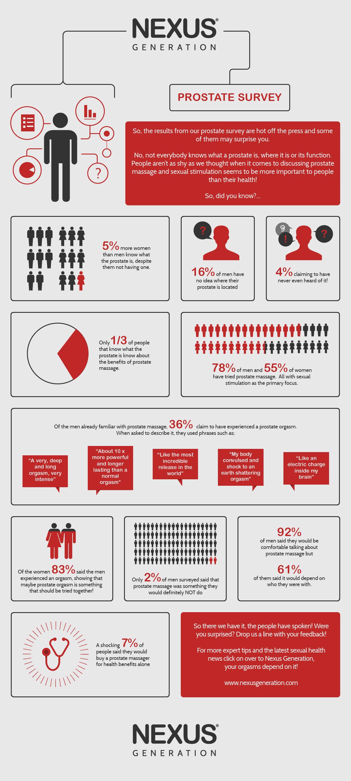 151120-1100 - Prostate Survey Results - Nexus-01